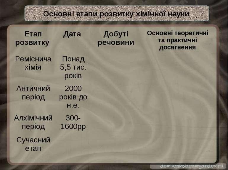 Основні етапи розвитку хімічної науки Етап розвитку Дата Добуті речовини Осно...