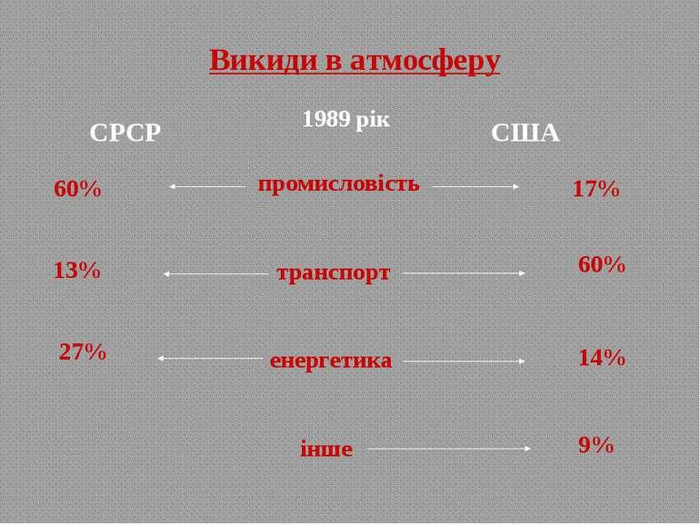 Викиди в атмосферу СРСР США промисловість транспорт енергетика інше 60% 17% 1...