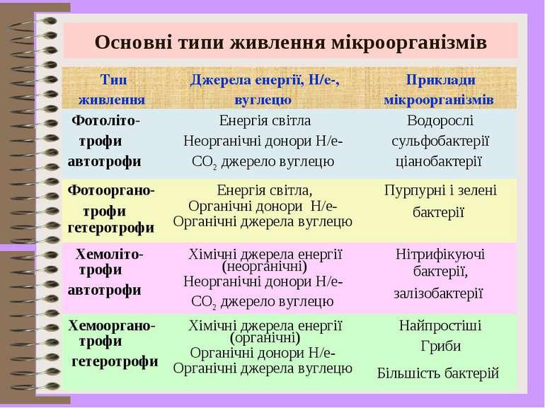 Основні типи живлення мікроорганізмів Тип живлення Джерела енергії, H/e-, вуг...