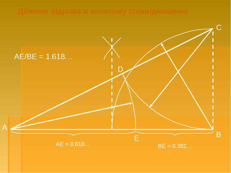 А В С D E АЕ = 0.618… ВЕ = 0.382… АЕ/ВЕ = 1.618… Ділення відрізка в золотому ...