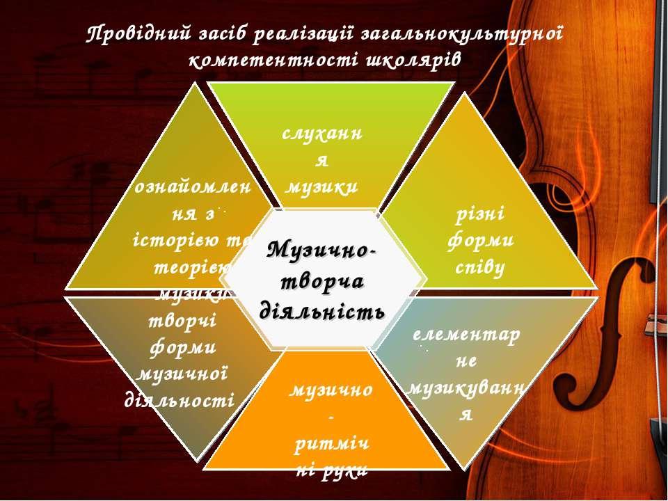слухання музики творчі форми музичної діяльності елементарне музикування музи...