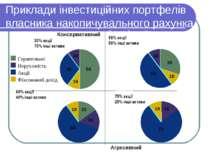 Приклади інвестиційних портфелів власника накопичувального рахунка Aggressive...