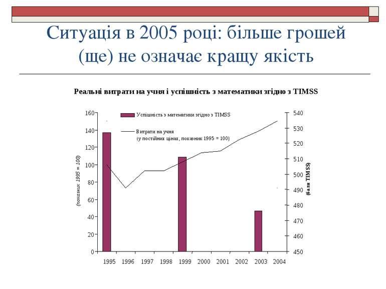 Ситуація в 2005 році: більше грошей (ще) не означає кращу якість Реальні витр...