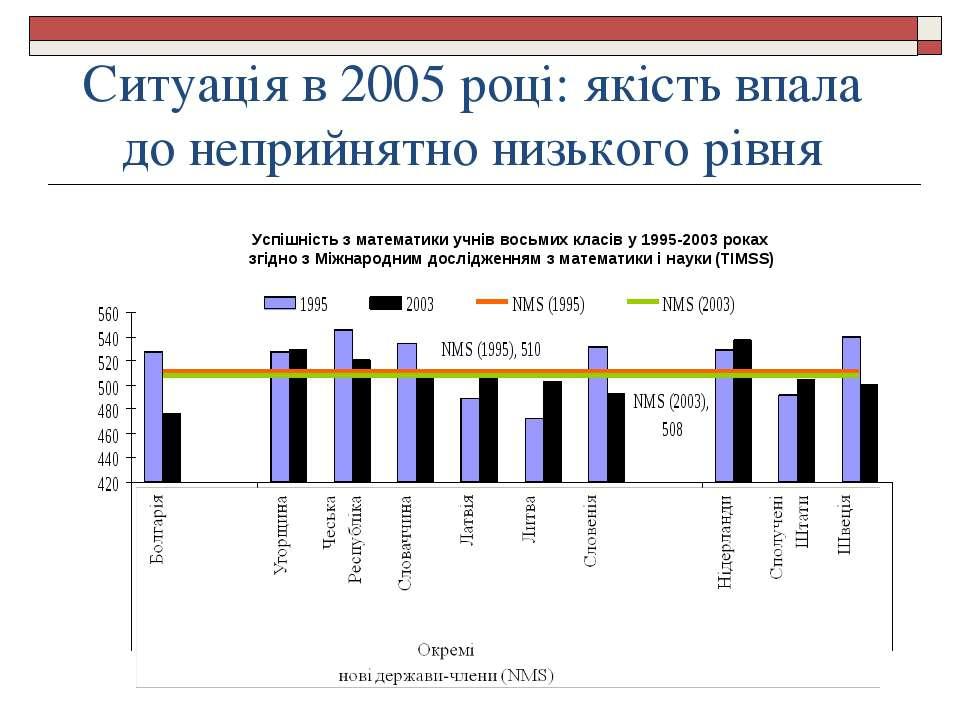 Ситуація в 2005 році: якість впала до неприйнятно низького рівня Успішність з...