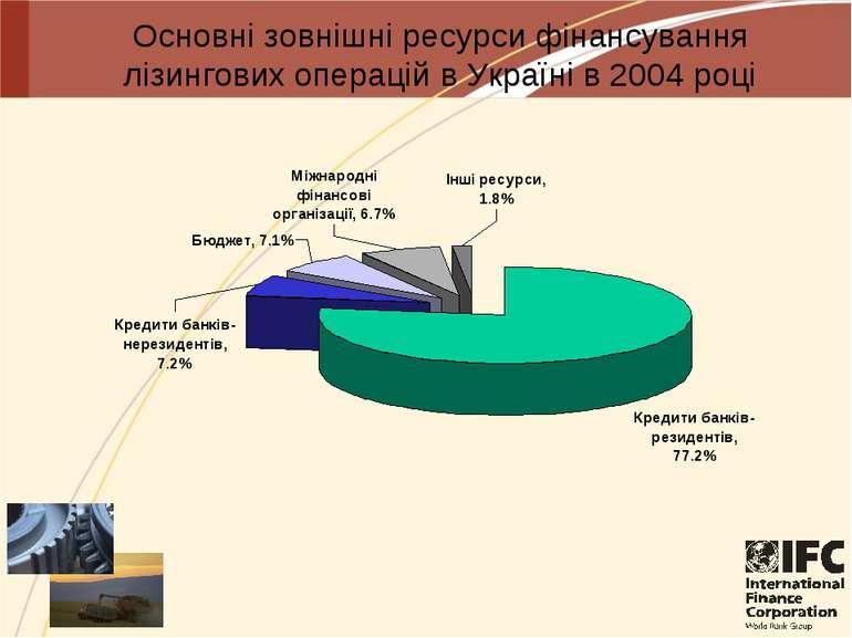 Основні зовнішні ресурси фінансування лізингових операцій в Україні в 2004 році