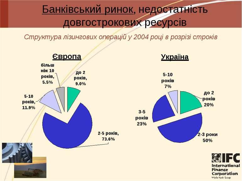 Банківський ринок, недостатність довгострокових ресурсів Структура лізингових...