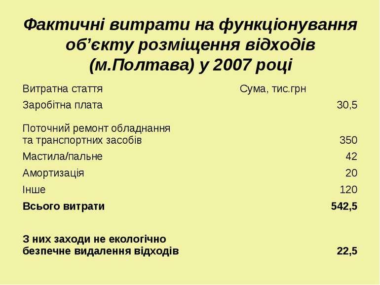 Фактичні витрати на функціонування об'єкту розміщення відходів (м.Полтава) у ...
