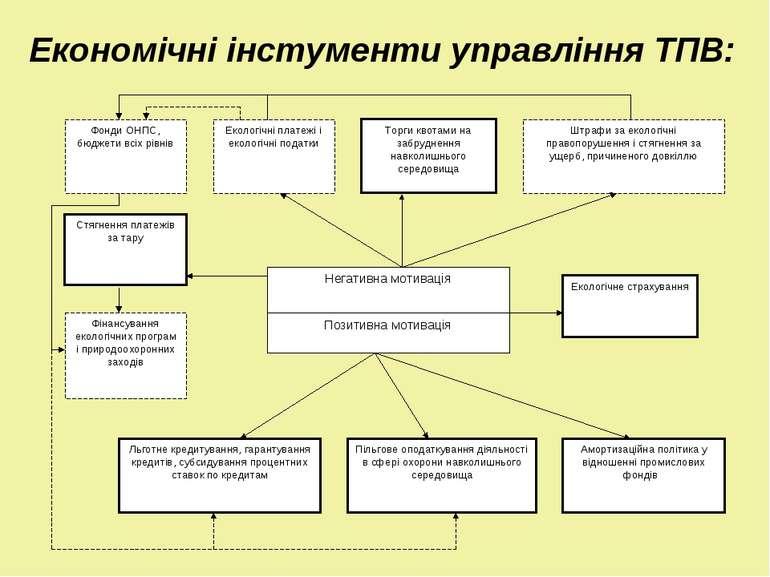 Економічні інстументи управління ТПВ: