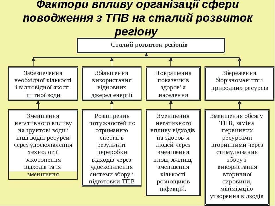 Фактори впливу організації сфери поводження з ТПВ на сталий розвиток регіону
