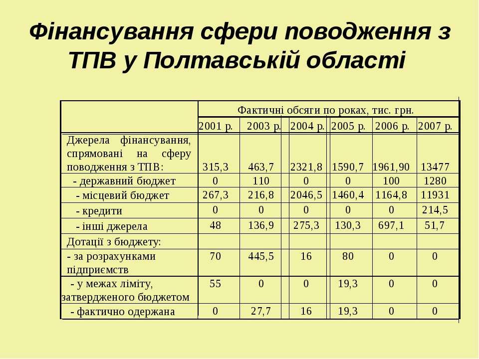 Фінансування сфери поводження з ТПВ у Полтавській області