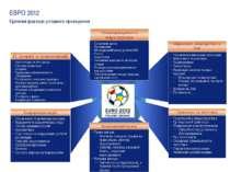 ЄВРО 2012 Критичні фактори успішного проведення Маркетинг, спонсорство та ЗМІ...