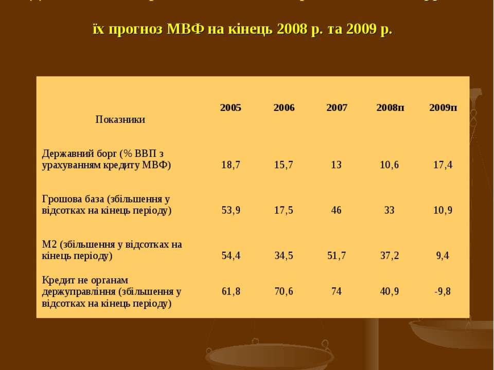 Динаміка монетарних показників в Україні за 2005-2007 рр. та їх прогноз МВФ н...