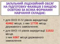для ВНЗ ІІІ-ІV рівнів акредитації 43462 місця, з них 17735 місць державного з...