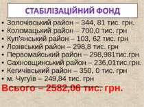 Золочівський район – 344, 81 тис. грн. Коломацький район – 700,0 тис. грн Куп...