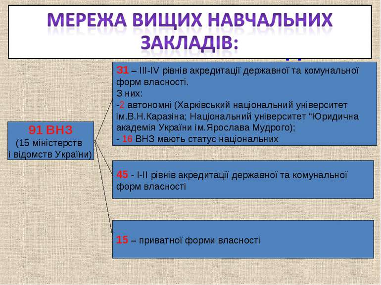 МЕРЕЖА ВИЩИХ НАВЧАЛЬНИХ ЗАКЛАДІВ 91 ВНЗ (15 міністерств і відомств України) З...