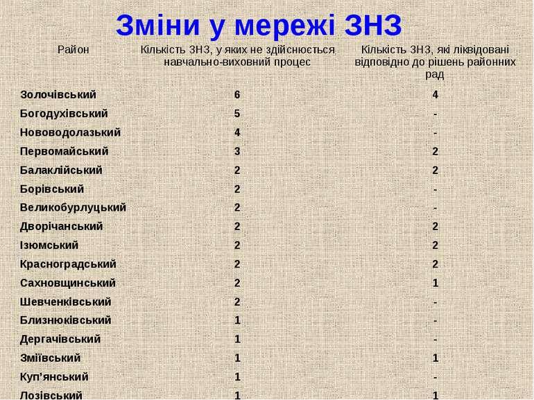 Зміни у мережі ЗНЗ Район Кількість ЗНЗ, у яких не здійснюється навчально-вихо...