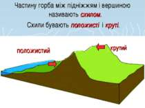 Частину горба між підніжжям і вершиною називають схилом. Схили бувають положи...
