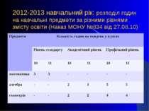 2012-2013 навчальний рік: розподіл годин на навчальні предмети за різними рів...