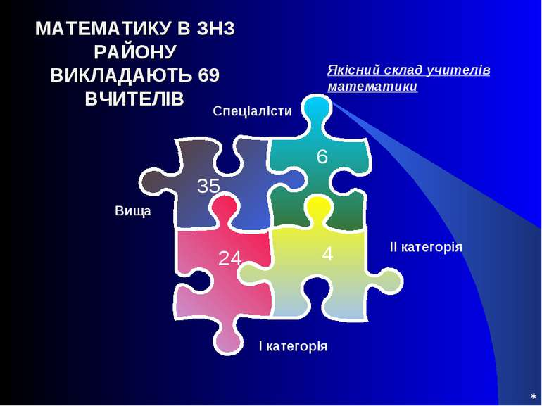 * МАТЕМАТИКУ В ЗНЗ РАЙОНУ ВИКЛАДАЮТЬ 69 ВЧИТЕЛІВ Якісний склад учителів матем...