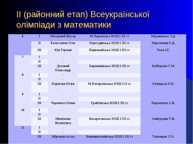 ІІ (районний етап) Всеукраїнської олімпіади з математики 6 І Моторний Віктор ...