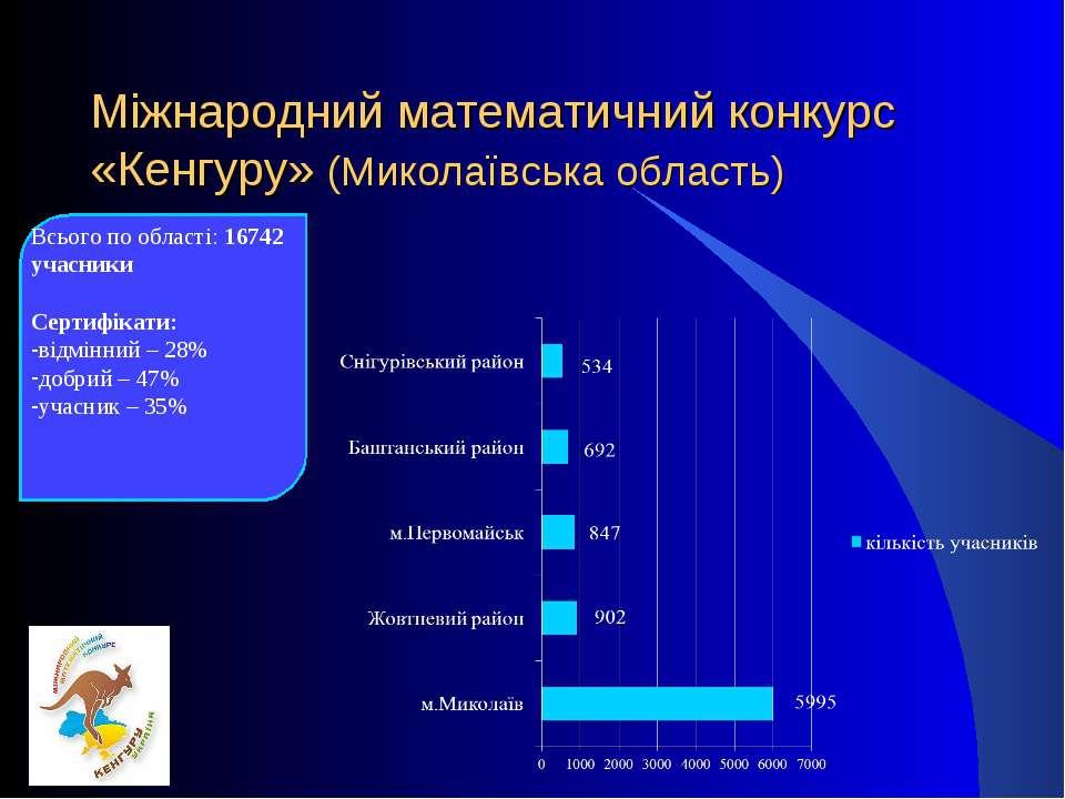 Міжнародний математичний конкурс «Кенгуру» (Миколаївська область) Всього по о...