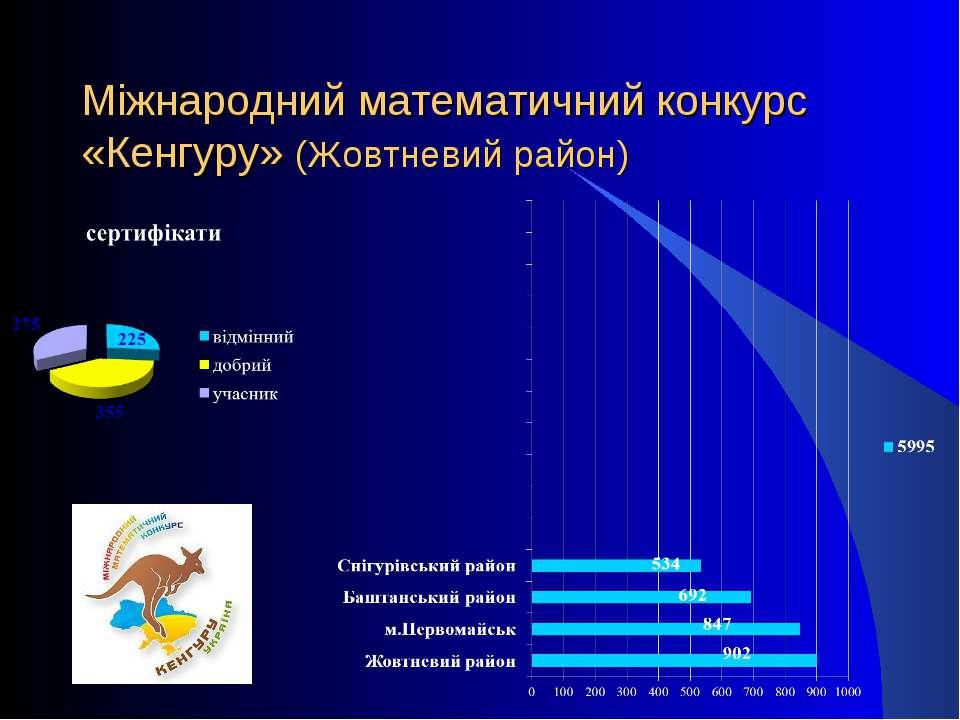Міжнародний математичний конкурс «Кенгуру» (Жовтневий район)