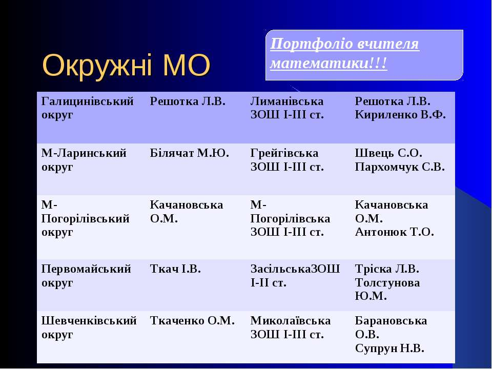 Окружні МО Портфоліо вчителя математики!!! Галицинівський округ Решотка Л.В. ...