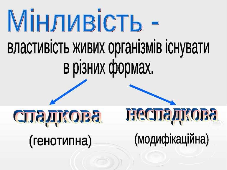 Мінливість - властивість живих організмів існувати в різних формах.