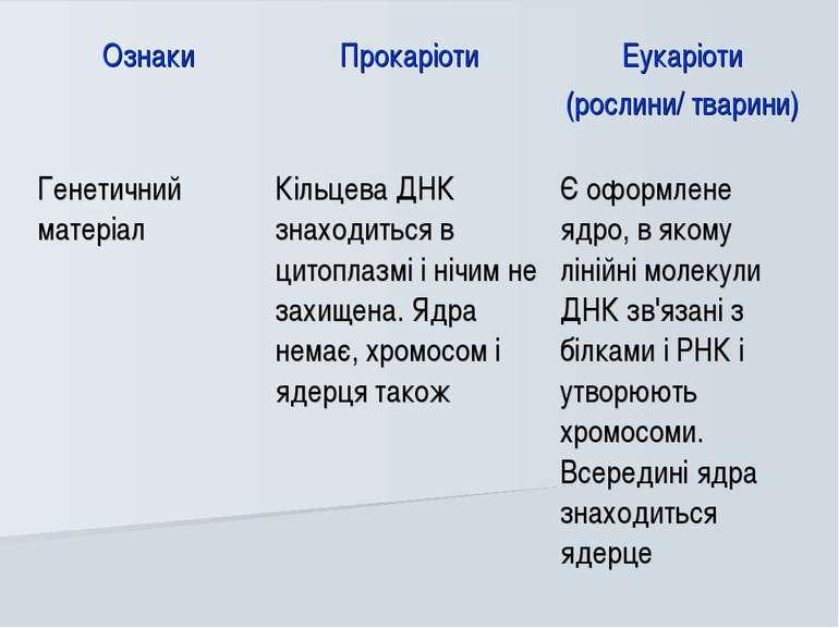 Ознаки Прокаріоти Еукаріоти (рослини/ тварини) Генетичний матеріал Кільцева Д...