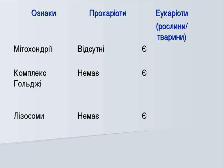 Ознаки Прокаріоти Еукаріоти (рослини/ тварини) Мітохондрії Відсутні Є Комплек...
