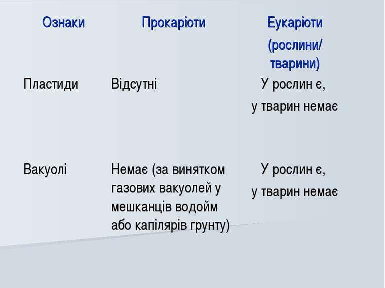 Ознаки Прокаріоти Еукаріоти (рослини/ тварини) Пластиди Відсутні У рослин є, ...