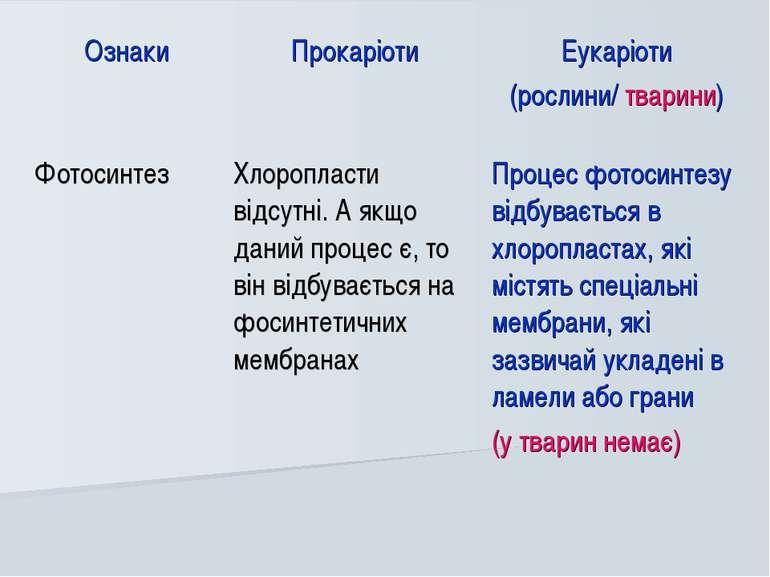Ознаки Прокаріоти Еукаріоти (рослини/ тварини) Фотосинтез Хлоропласти відсутн...