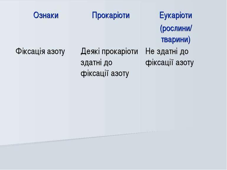 Ознаки Прокаріоти Еукаріоти (рослини/ тварини) Фіксація азоту Деякі прокаріот...