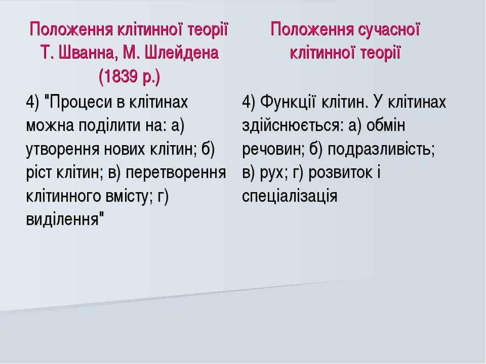 Положення клітинної теорії Т. Шванна, М. Шлейдена (1839 р.) Положення сучасно...