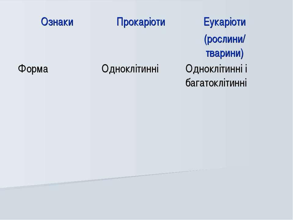 Ознаки Прокаріоти Еукаріоти (рослини/ тварини) Форма Одноклітинні Одноклітинн...