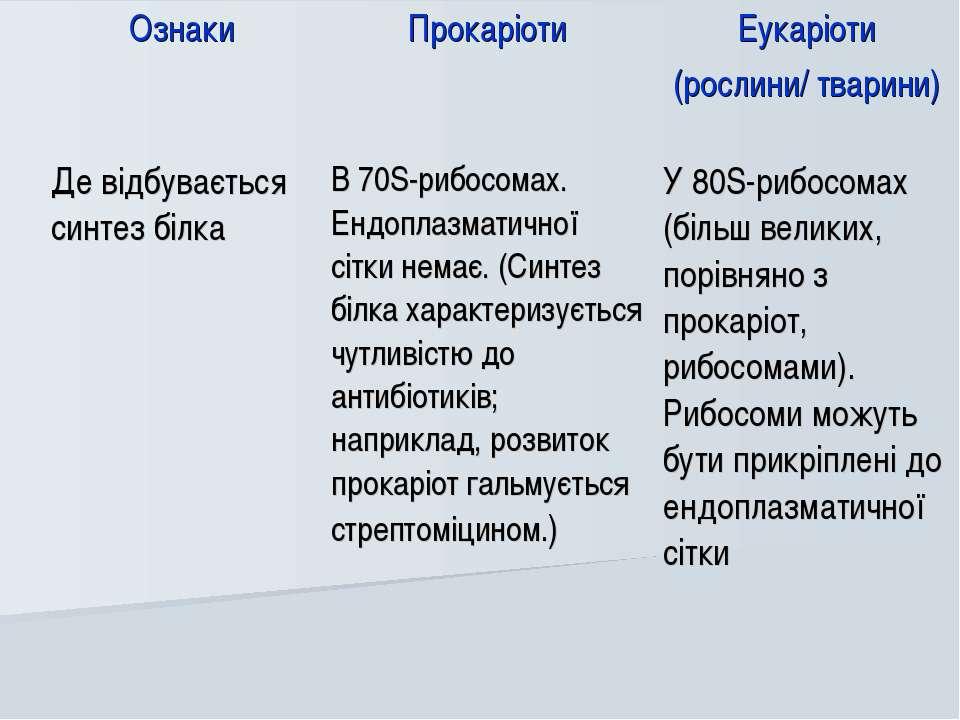 Ознаки Прокаріоти Еукаріоти (рослини/ тварини) Де відбувається синтез білка В...