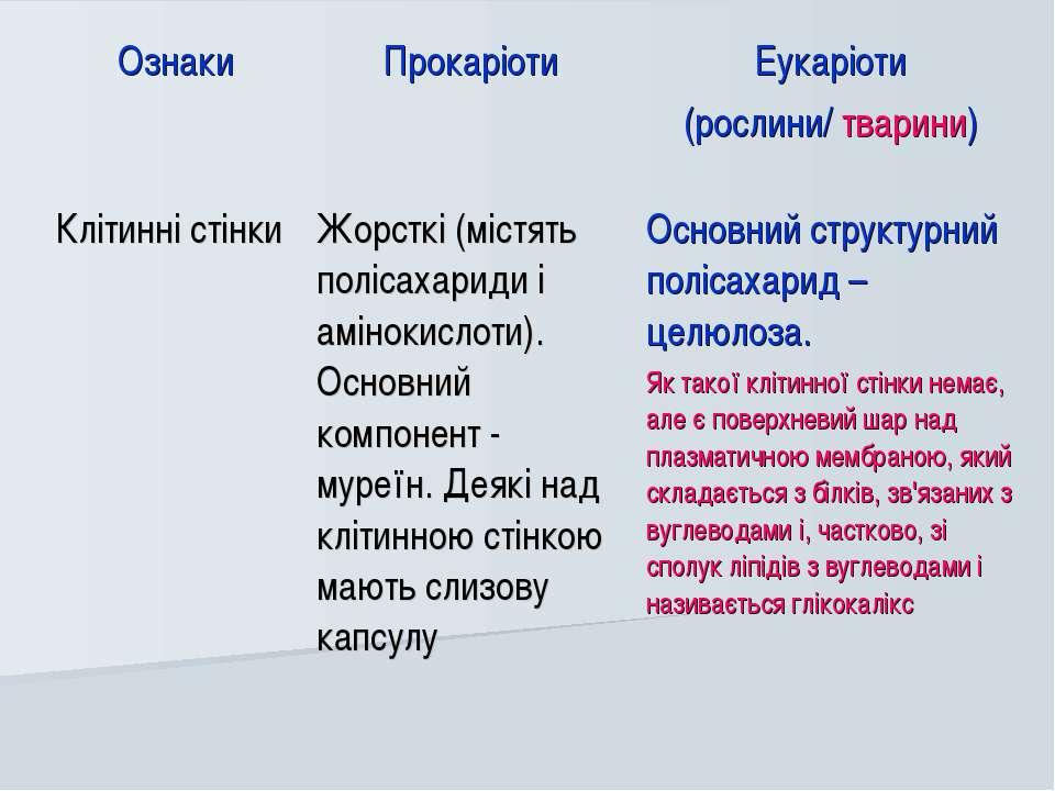 Ознаки Прокаріоти Еукаріоти (рослини/ тварини) Клітинні стінки Жорсткі (містя...