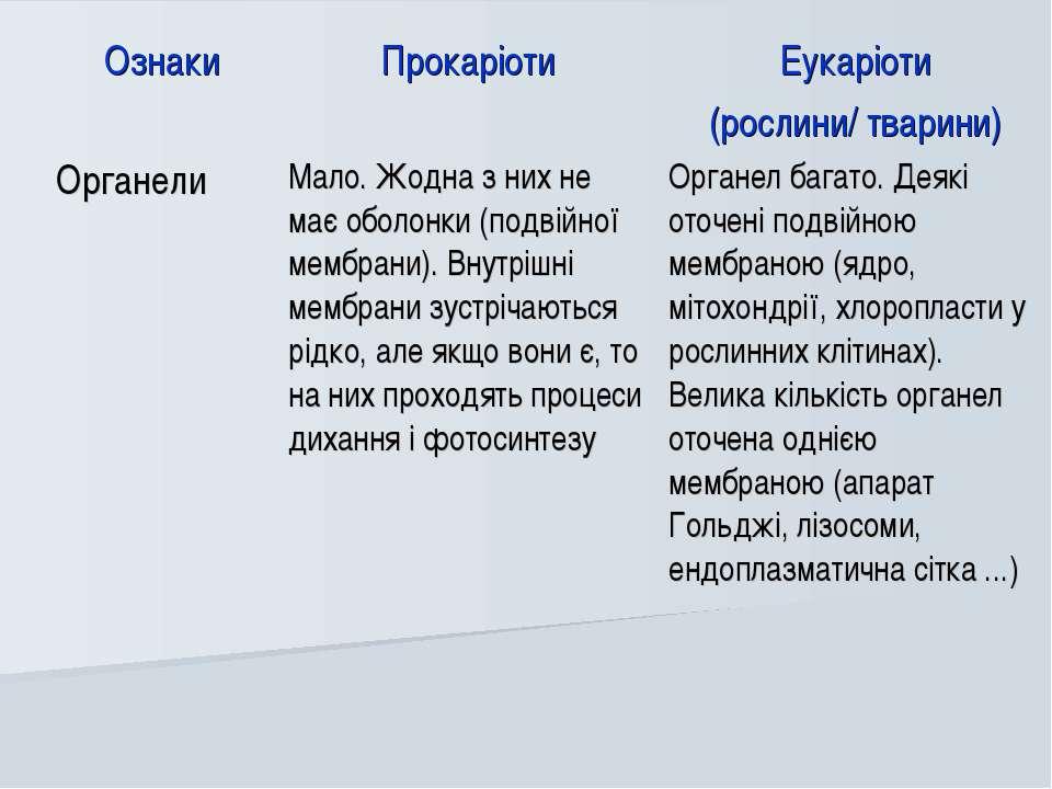 Ознаки Прокаріоти Еукаріоти (рослини/ тварини) Органели Мало. Жодна з них не ...