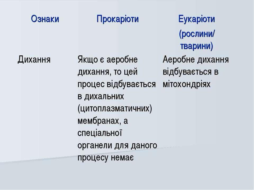 Ознаки Прокаріоти Еукаріоти (рослини/ тварини) Дихання Якщо є аеробне дихання...