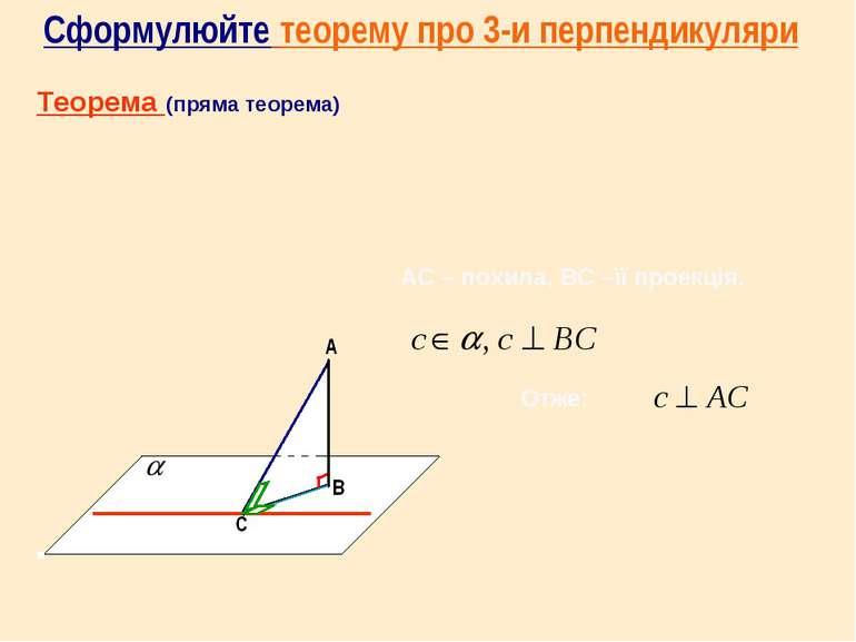 АС – похила, ВС –її проекція. Теорема (пряма теорема) Отже: Сформулюйте теоре...