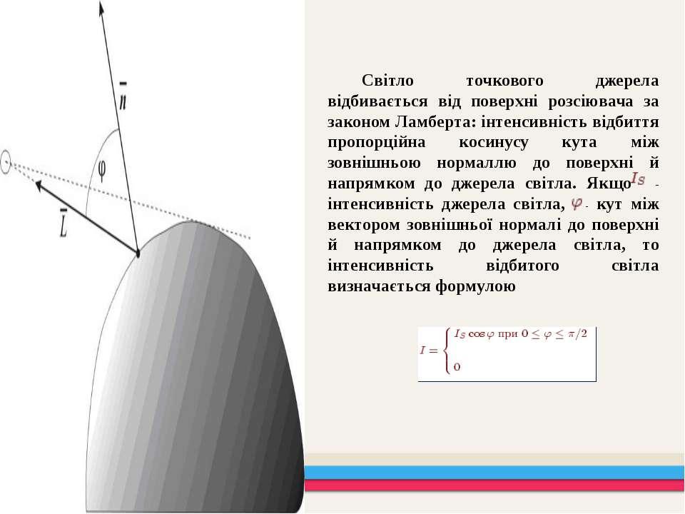 Світло точкового джерела відбивається від поверхні розсіювача за законом Ламб...