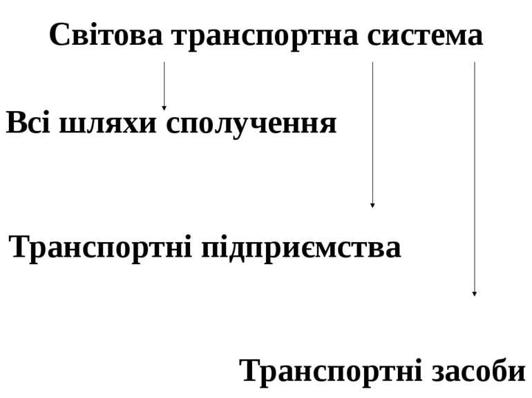 Світова транспортна система Всі шляхи сполучення Транспортні підприємства Тра...