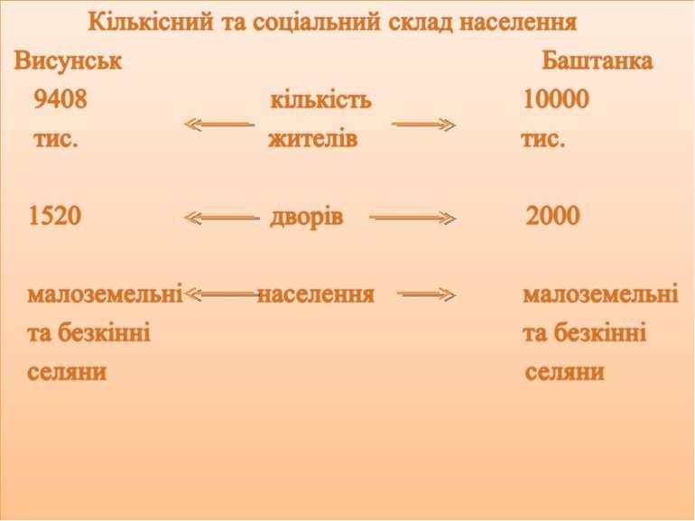 Кількісний та соціальний склад населення Висунськ Баштанка 9408 кількість 100...