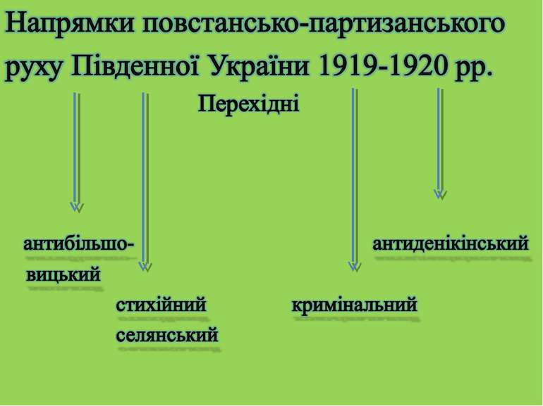 Напрямки повстансько-партизанського руху Південної України 1919-1920 рр. Пере...