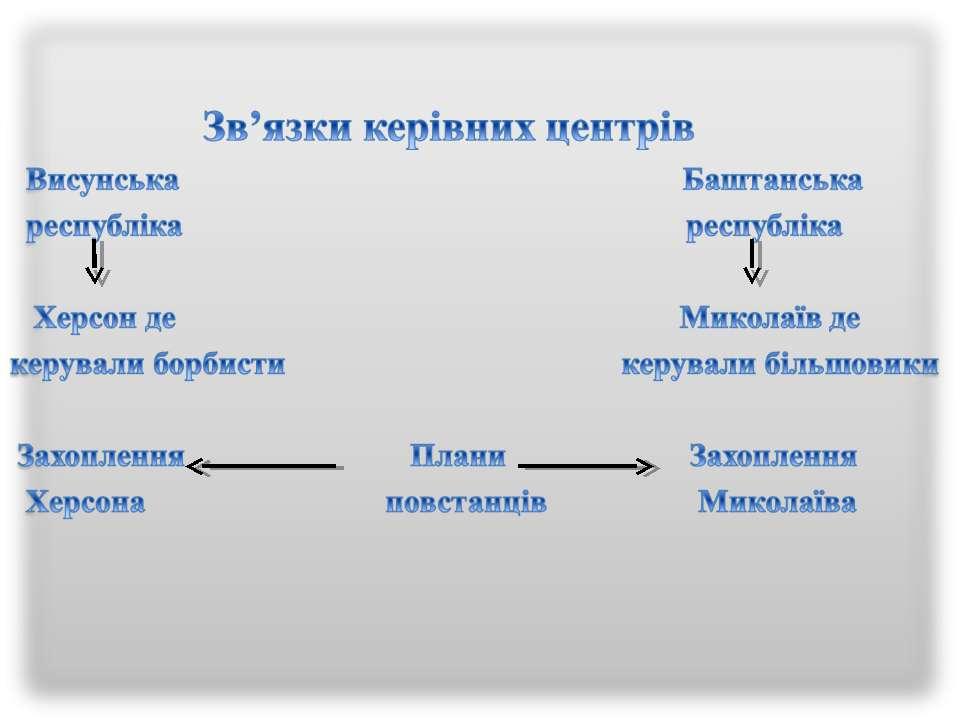 Зв'язки керівних центрів Висунська Баштанська республіка республіка Херсон де...