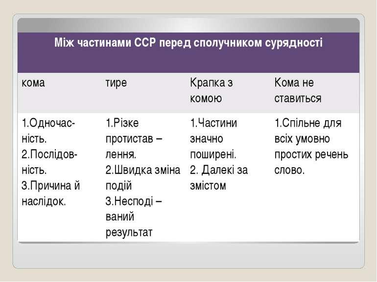 Між частинами ССР передсполучником сурядності кома тире Крапка з комою Кома н...