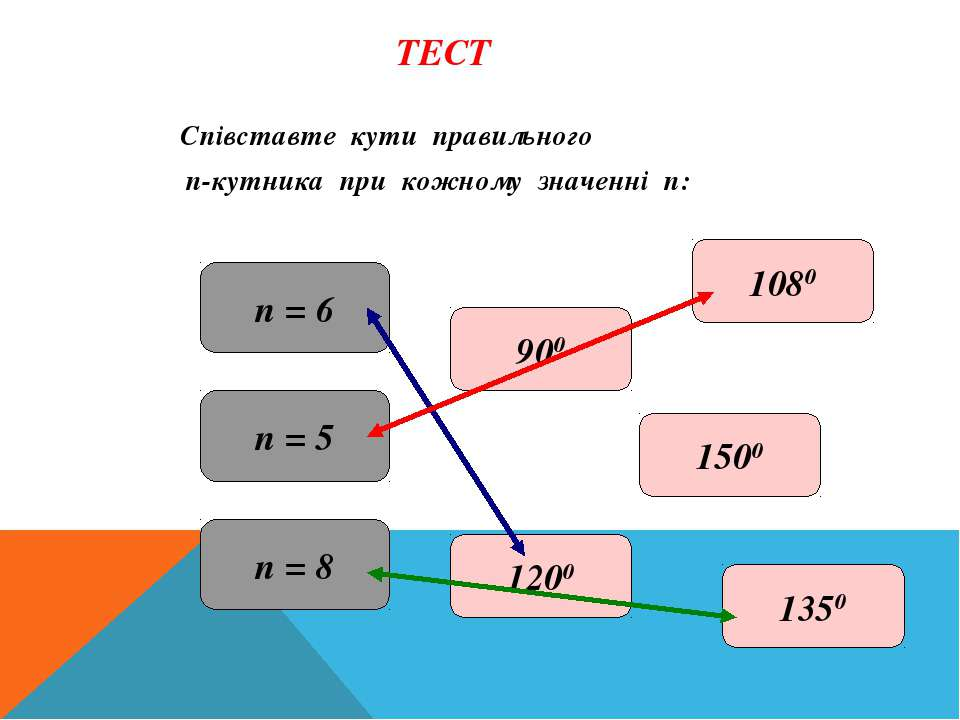 ТЕСТ Співставте кути правильного п-кутника при кожному значенні п: п = 6 п = ...