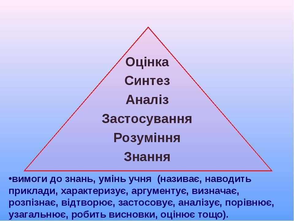 Оцінка Синтез Аналіз Застосування Розуміння Знання вимоги до знань, умінь учн...