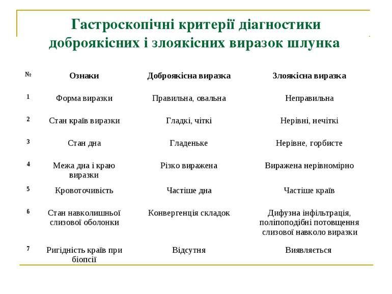 Гастроскопічні критерії діагностики доброякісних і злоякісних виразок шлунка