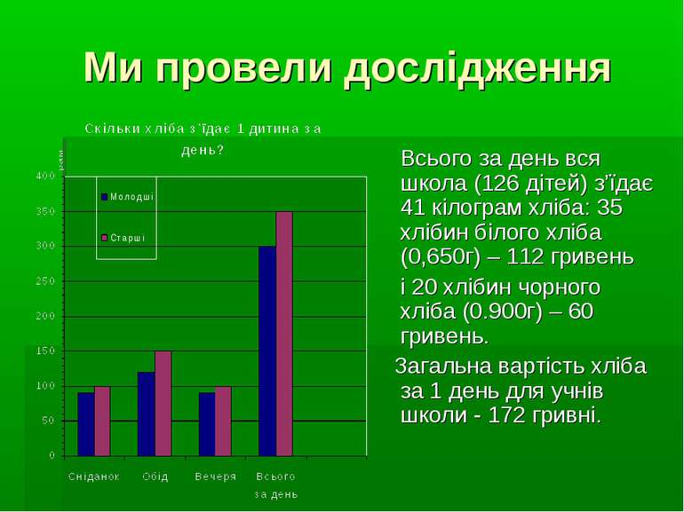 Ми провели дослідження Всього за день вся школа (126 дітей) з'їдає 41 кілогра...